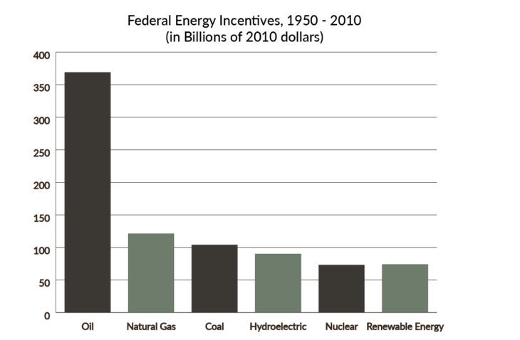 A look at historical subsidies in the Energy Sector.