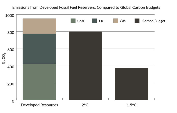 The Amount of Carbon Dioxide locked in established energy reserves.