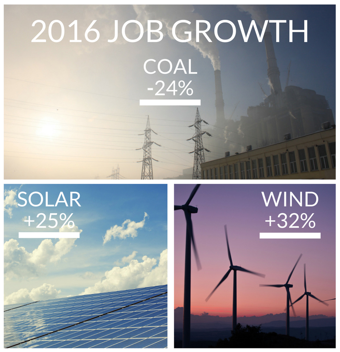 2016 job growth number by energy sector.