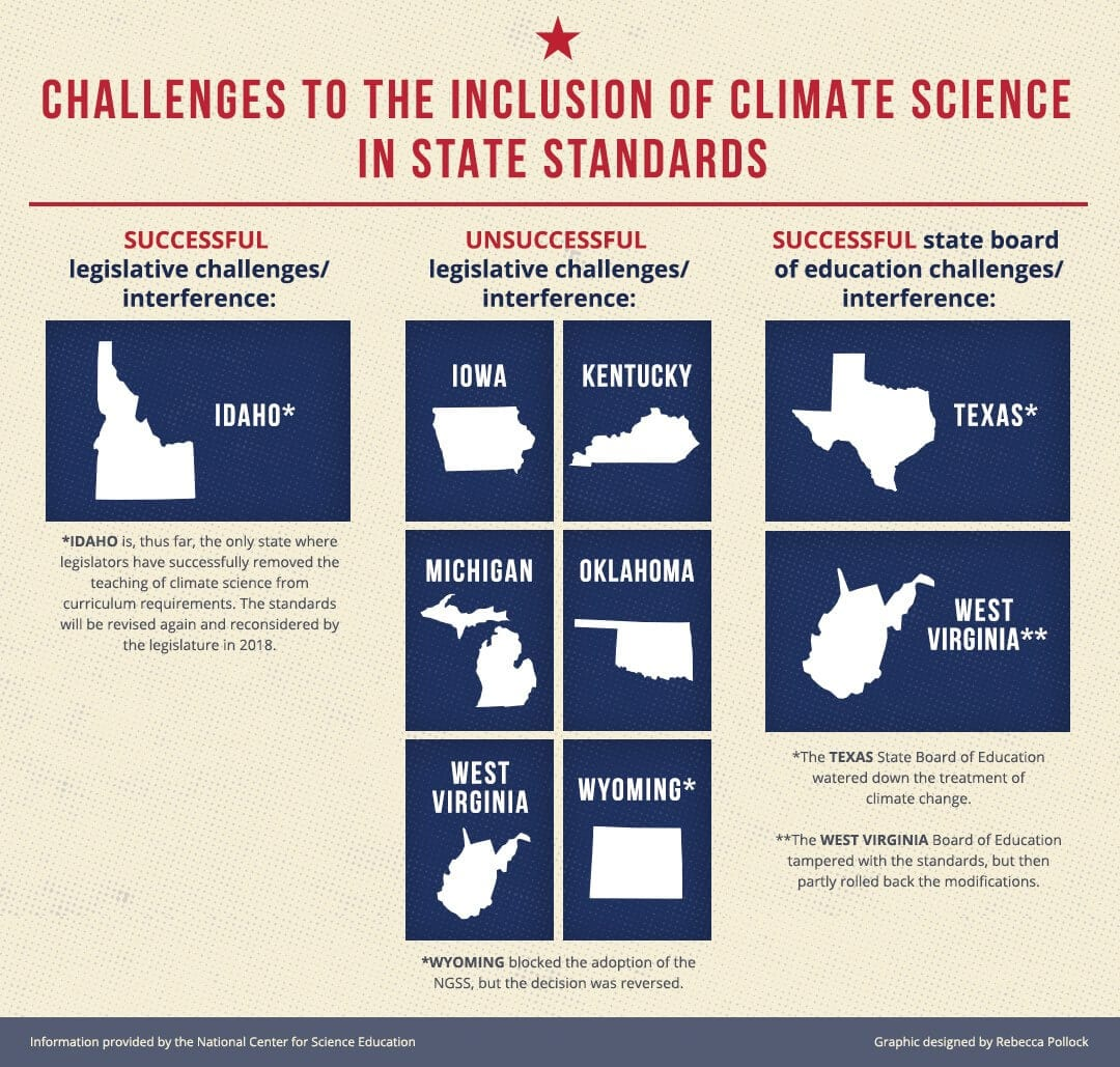 Climate Education is still in flux in these states.